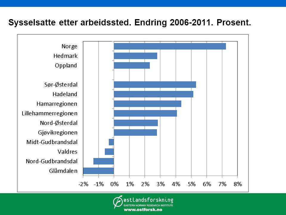 Lokaliseringskvotienter – arbeidsplasser 2011