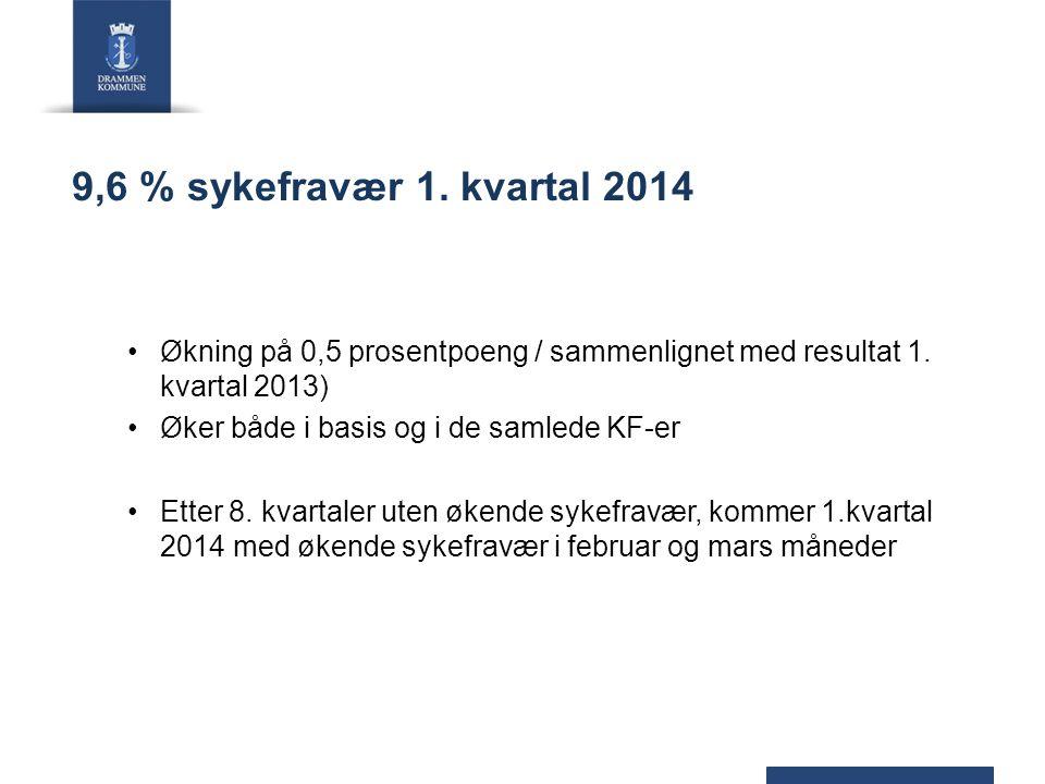 9,6 % sykefravær 1. kvartal 2014 Økning på 0,5 prosentpoeng / sammenlignet med resultat 1. kvartal 2013) Øker både i basis og i de samlede KF-er Etter