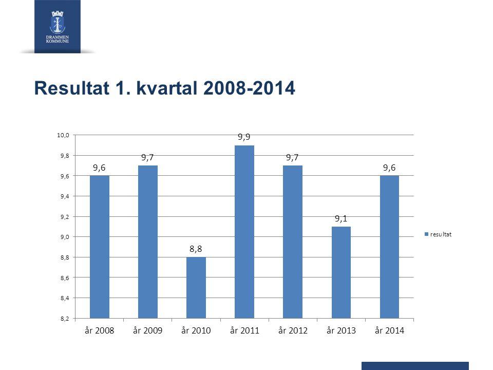 Resultat 1. kvartal 2008-2014