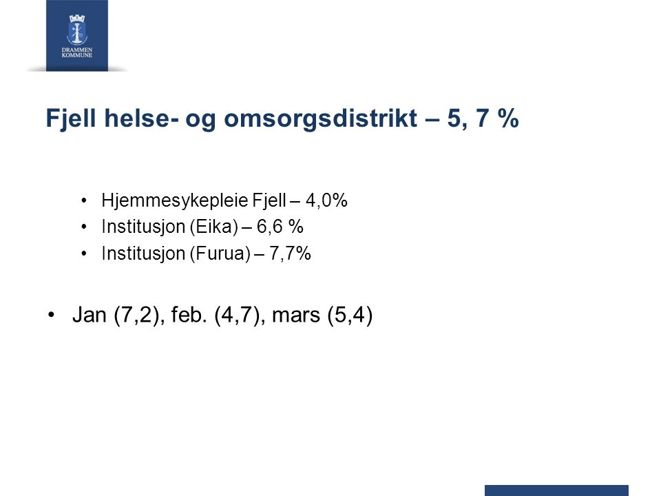 Fjell helse- og omsorgsdistrikt – 5, 7 % Hjemmesykepleie Fjell – 4,0% Institusjon (Eika) – 6,6 % Institusjon (Furua) – 7,7% Jan (7,2), feb. (4,7), mar