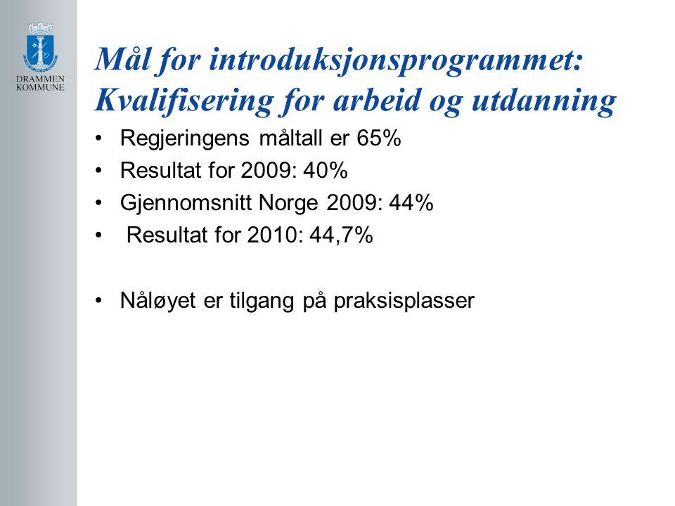 Mål for introduksjonsprogrammet: Kvalifisering for arbeid og utdanning Regjeringens måltall er 65% Resultat for 2009: 40% Gjennomsnitt Norge 2009: 44%
