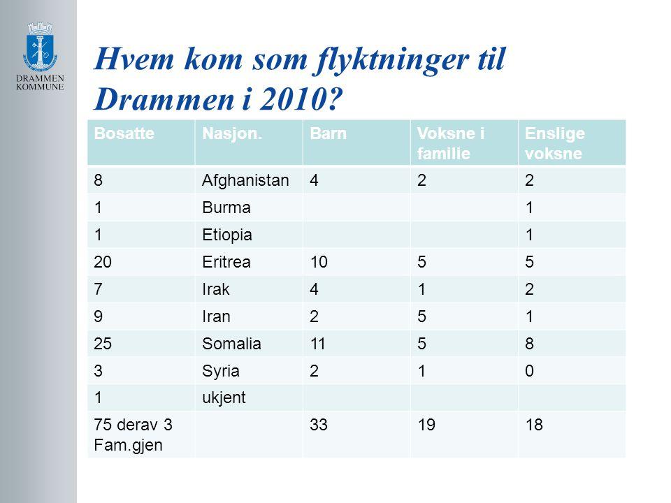 Hvem kom som flyktninger til Drammen i 2010? BosatteNasjon.BarnVoksne i familie Enslige voksne 8Afghanistan422 1Burma1 1Etiopia1 20Eritrea1055 7Irak41