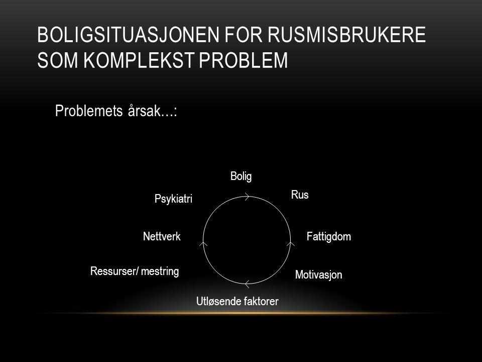 BOLIGSITUASJONEN FOR RUSMISBRUKERE SOM KOMPLEKST PROBLEM Problemets årsaker…: Bolig Rus Psykiatri FattigdomNettverk Ressurser/ mestring Motivasjon Utløsende faktorer