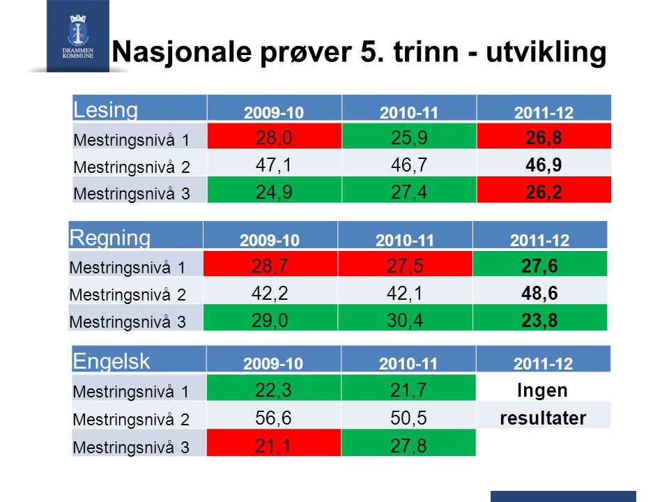 Nasjonale prøver 5. trinn - utvikling Lesing 2009-102010-112011-12 Mestringsnivå 1 28,025,926,8 Mestringsnivå 2 47,146,746,9 Mestringsnivå 3 24,927,42