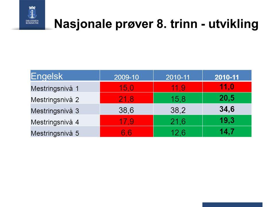 Nasjonale prøver 8. trinn - utvikling Engelsk 2009-102010-11 Mestringsnivå 1 15,011,9 11,0 Mestringsnivå 2 21,815,8 20,5 Mestringsnivå 3 38,638,2 34,6