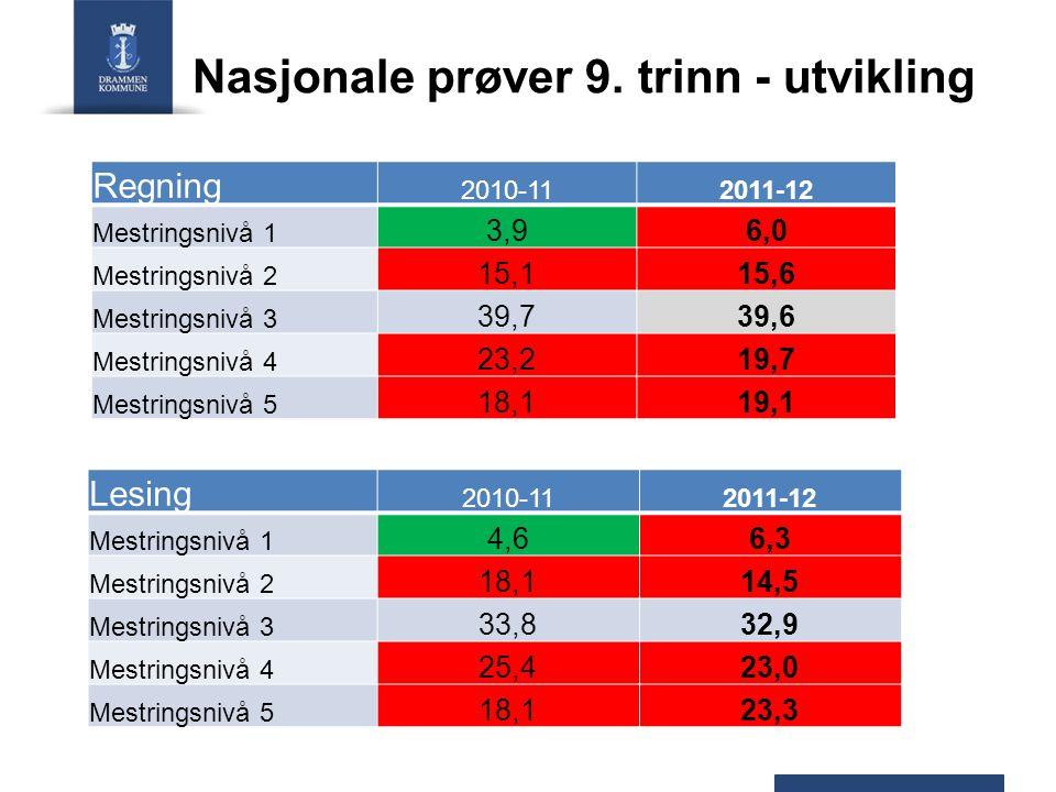 Nasjonale prøver 9. trinn - utvikling Regning 2010-112011-12 Mestringsnivå 1 3,96,0 Mestringsnivå 2 15,115,6 Mestringsnivå 3 39,739,6 Mestringsnivå 4