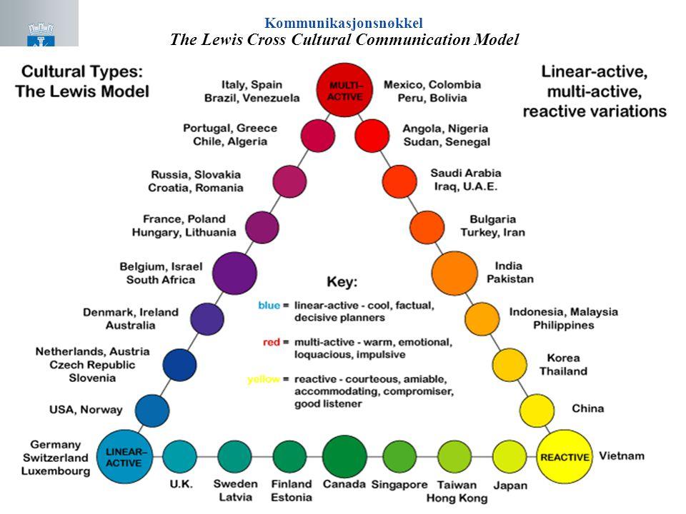 Kommunikasjonsnøkkel The Lewis Cross Cultural Communication Model