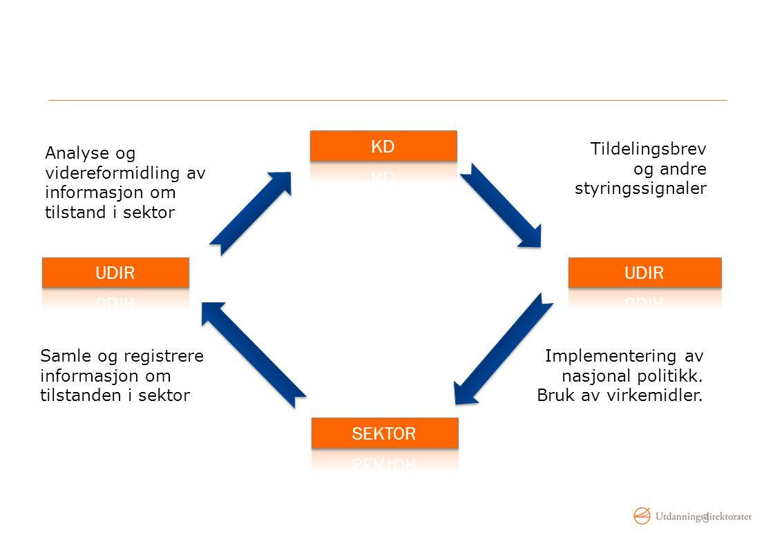 Tildelingsbrev og andre styringssignaler Implementering av nasjonal politikk. Bruk av virkemidler. Samle og registrere informasjon om tilstanden i sek