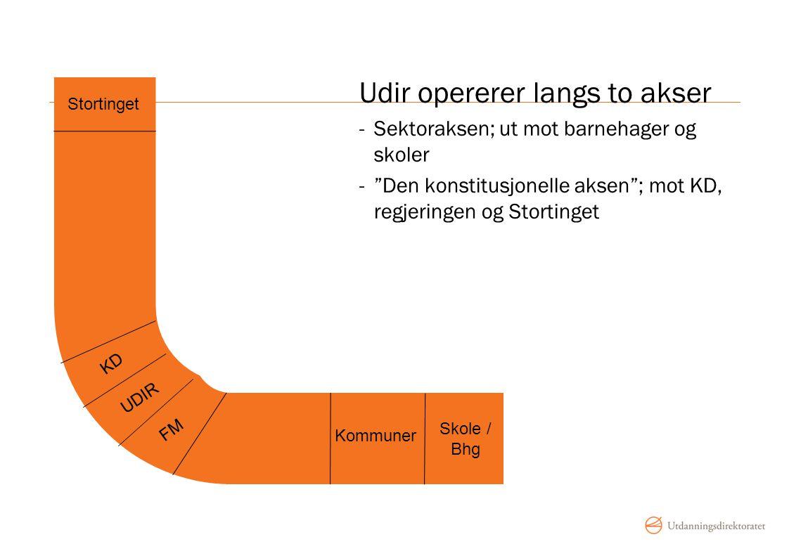 """Skole / Bhg Kommuner Stortinget UDIR KD FM Udir opererer langs to akser -Sektoraksen; ut mot barnehager og skoler -""""Den konstitusjonelle aksen""""; mot K"""