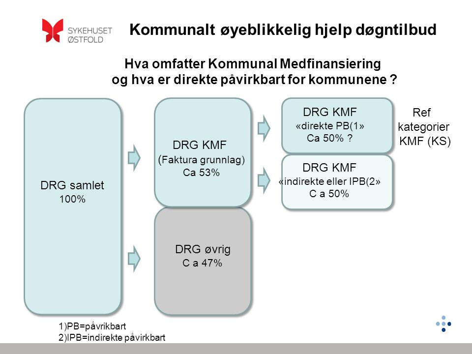 Kommunalt øyeblikkelig hjelp døgntilbud Ref kategorier KMF (KS) DRG samlet 100% DRG KMF ( Faktura grunnlag) Ca 53% DRG øvrig C a 47% DRG KMF «direkte PB(1» Ca 50% .