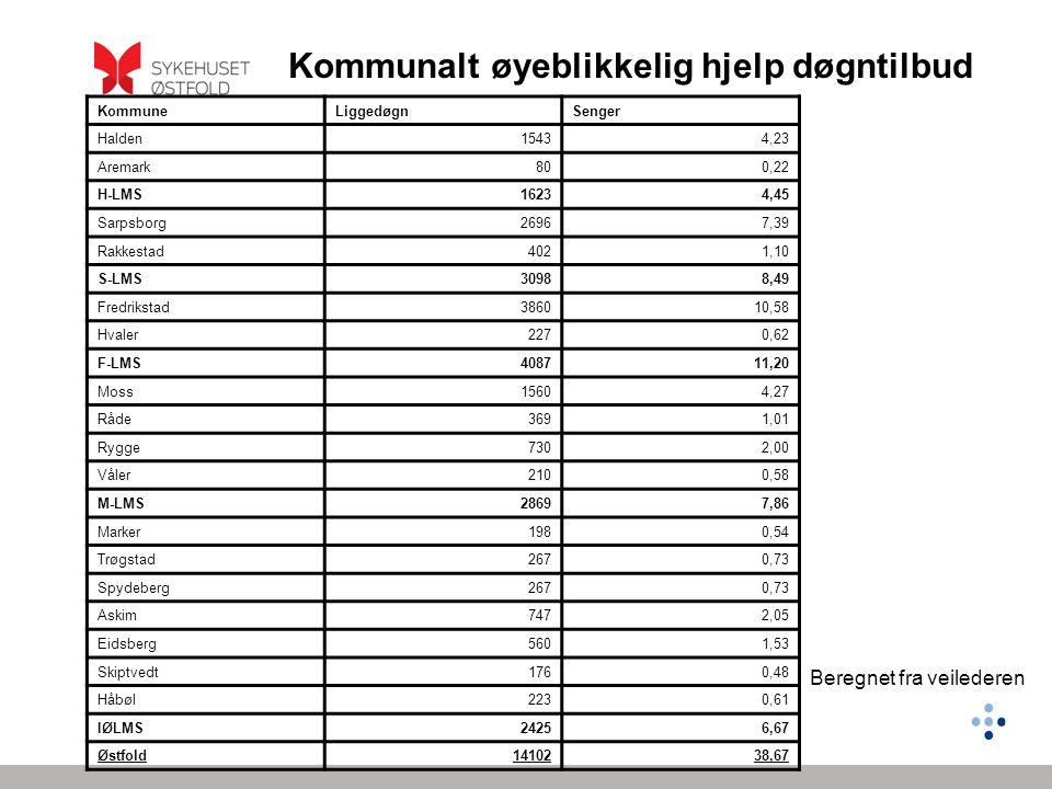 Kommunalt øyeblikkelig hjelp døgntilbud KommuneLiggedøgnSenger Halden15434,23 Aremark800,22 H-LMS16234,45 Sarpsborg26967,39 Rakkestad4021,10 S-LMS30988,49 Fredrikstad386010,58 Hvaler2270,62 F-LMS408711,20 Moss15604,27 Råde3691,01 Rygge7302,00 Våler2100,58 M-LMS28697,86 Marker1980,54 Trøgstad2670,73 Spydeberg2670,73 Askim7472,05 Eidsberg5601,53 Skiptvedt1760,48 Håbøl2230,61 IØLMS24256,67 Østfold1410238,67 Beregnet fra veilederen