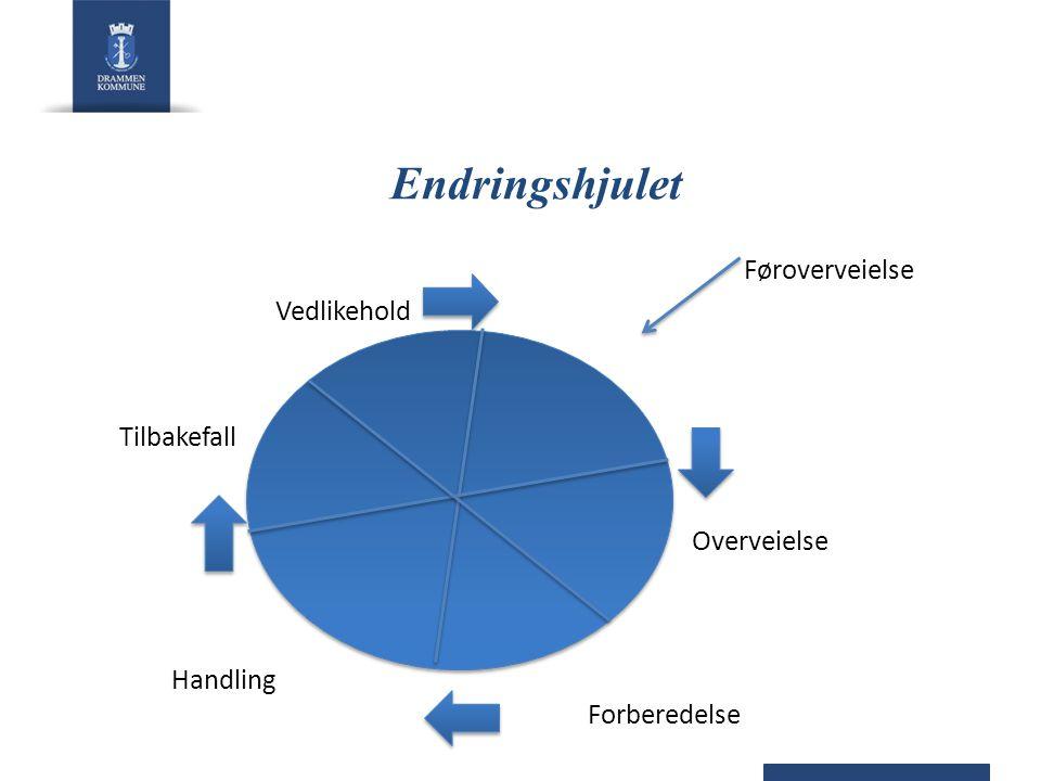Endringshjulet Føroverveielse Vedlikehold Tilbakefall Overveielse Handling Forberedelse