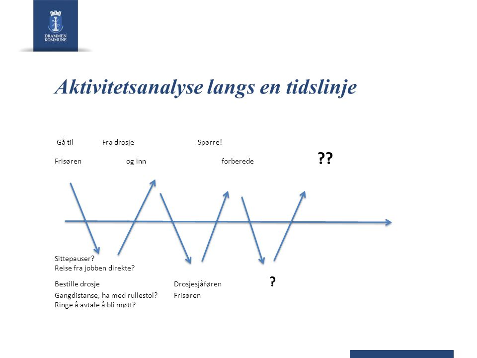 Aktivitetsanalyse langs en tidslinje Gå til Fra drosje Spørre.