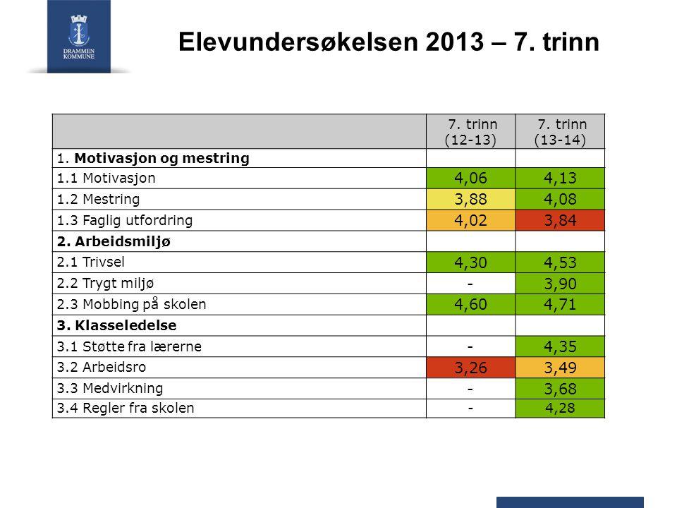 Elevundersøkelsen 2013 – 7. trinn 7. trinn (12-13) 7.