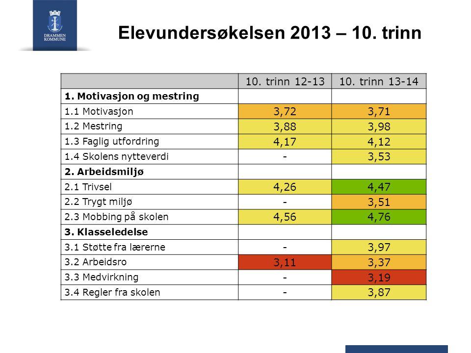 Elevundersøkelsen 2013 – 10. trinn 10. trinn 12-1310.