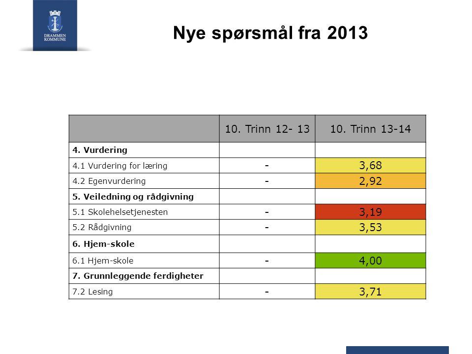 Nye spørsmål fra 2013 10. Trinn 12- 1310. Trinn 13-14 4. Vurdering 4.1 Vurdering for læring -3,68 4.2 Egenvurdering -2,92 5. Veiledning og rådgivning