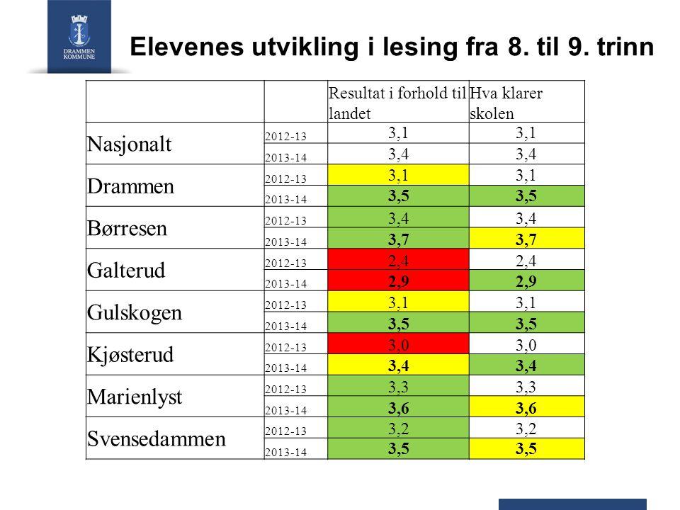 Elevenes utvikling i lesing fra 8. til 9. trinn Resultat i forhold til landet Hva klarer skolen Nasjonalt 2012-13 3,1 2013-14 3,4 Drammen 2012-13 3,1