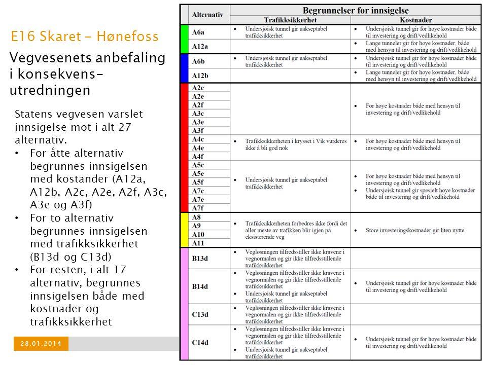 E16 Skaret - Hønefoss 28.01.2014 Statens vegvesen varsler innsigelse mot i alt 27 alternativ.