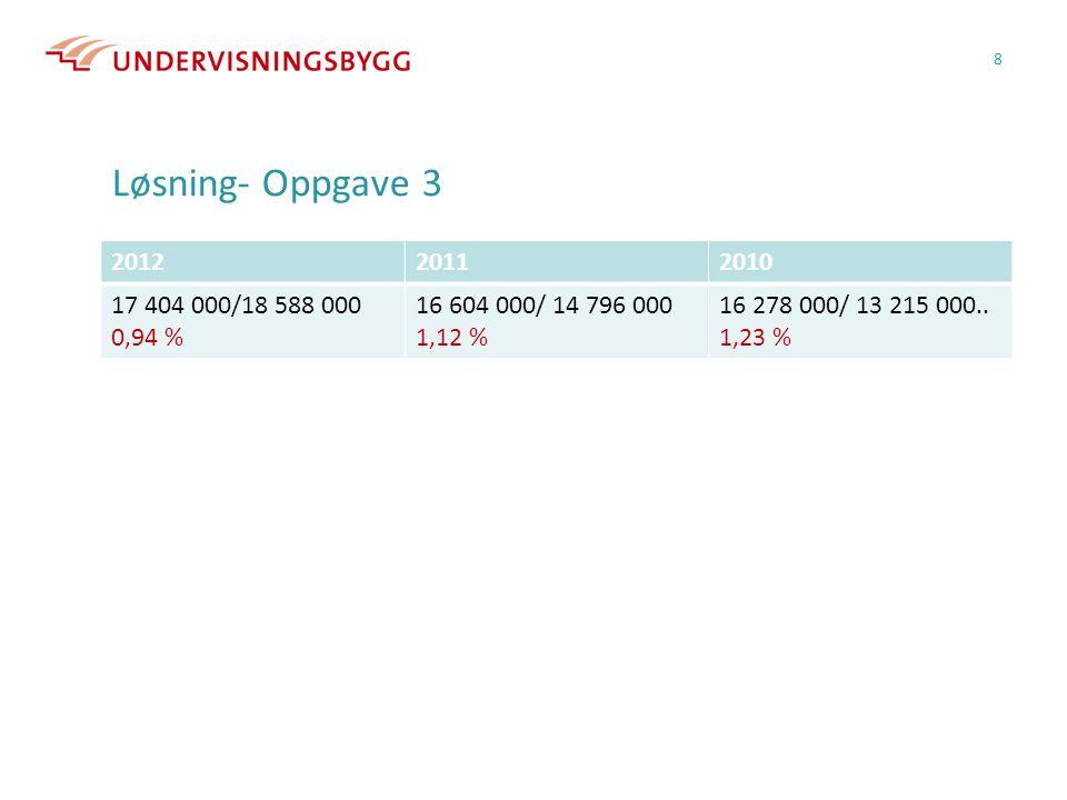 Løsning- Oppgave 3 201220112010 17 404 000/18 588 000 0,94 % 16 604 000/ 14 796 000 1,12 % 16 278 000/ 13 215 000..