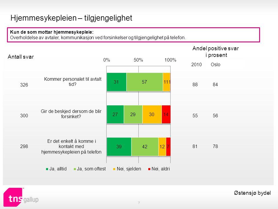 Antall besøk og antall hjelpere 8 Østensjø bydel Hvor ofte får du besøk av hjemmetjenesten, det vil si hjemmesykepleien eller leverandøren av praktisk bistand.