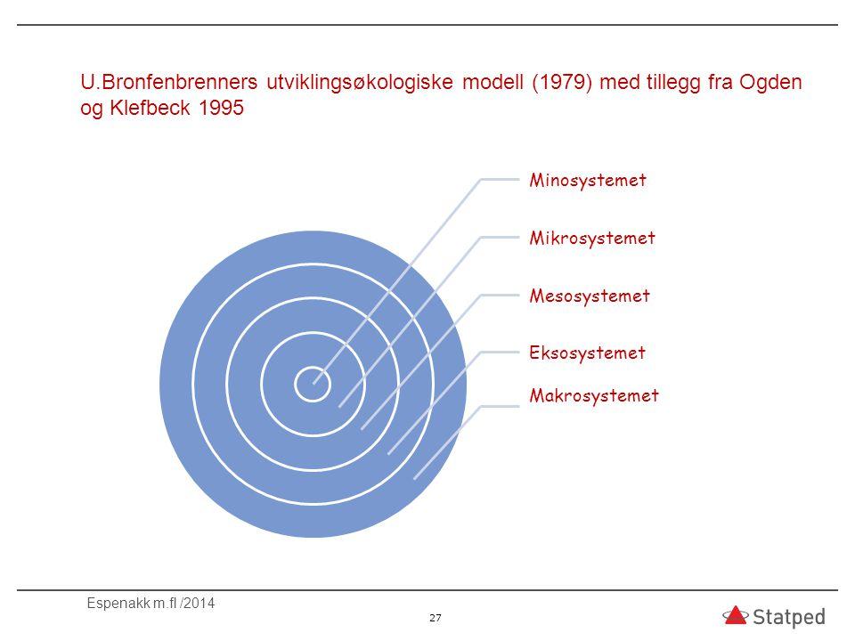 U.Bronfenbrenners utviklingsøkologiske modell (1979) med tillegg fra Ogden og Klefbeck 1995 Minosystemet Mikrosystemet Mesosystemet Eksosystemet Makro