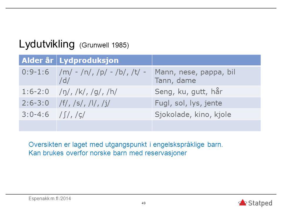 Lydutvikling (Grunwell 1985) Alder årLydproduksjon 0:9-1:6/m/ - /n/, /p/ - /b/, /t/ - /d/ Mann, nese, pappa, bil Tann, dame 1:6-2:0/ŋ/, /k/, /g/, /h/S