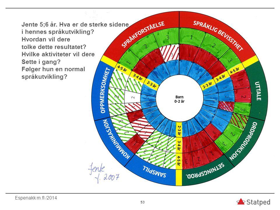 53 Espenakk m.fl /2014 Jente 5;6 år. Hva er de sterke sidene i hennes språkutvikling? Hvordan vil dere tolke dette resultatet? Hvilke aktiviteter vil