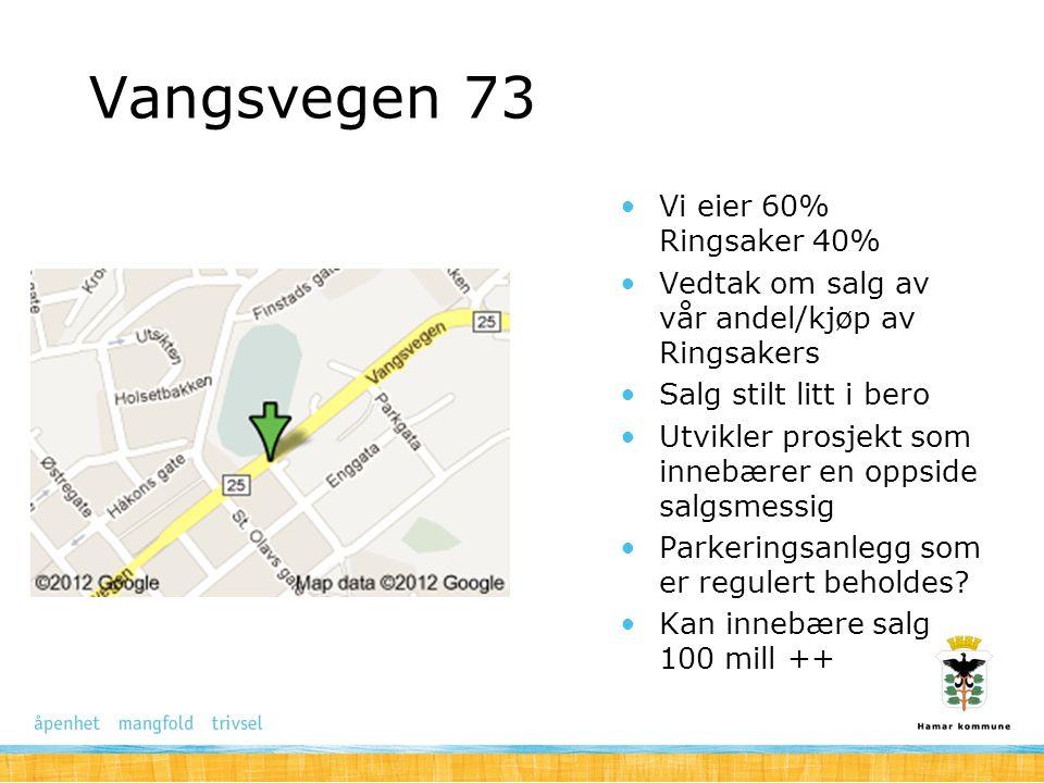 Vangsvegen 73 Vi eier 60% Ringsaker 40% Vedtak om salg av vår andel/kjøp av Ringsakers Salg stilt litt i bero Utvikler prosjekt som innebærer en oppsi