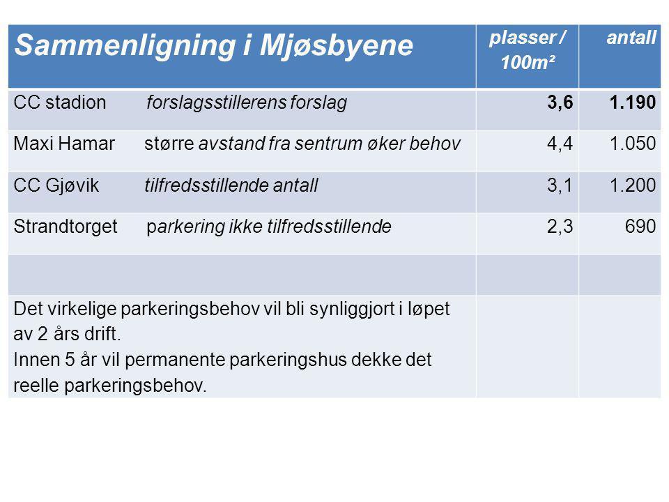 Sammenligning i Mjøsbyene plasser / 100m² antall CC stadion forslagsstillerens forslag3,61.190 Maxi Hamar større avstand fra sentrum øker behov4,41.05