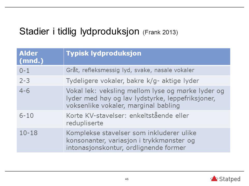 Stadier i tidlig lydproduksjon (Frank 2013) Alder (mnd.) Typisk lydproduksjon 0-1 Gråt, refleksmessig lyd, svake, nasale vokaler 2-3Tydeligere vokaler