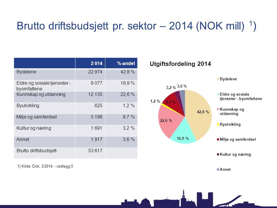 Brutto driftsbudsjett pr. sektor – 2014 (NOK mill) 1 ) 2 014%-andel Bydelene22 97442,8 % Eldre og sosiale tjenester - byomfattene 9 07716,9 % Kunnskap