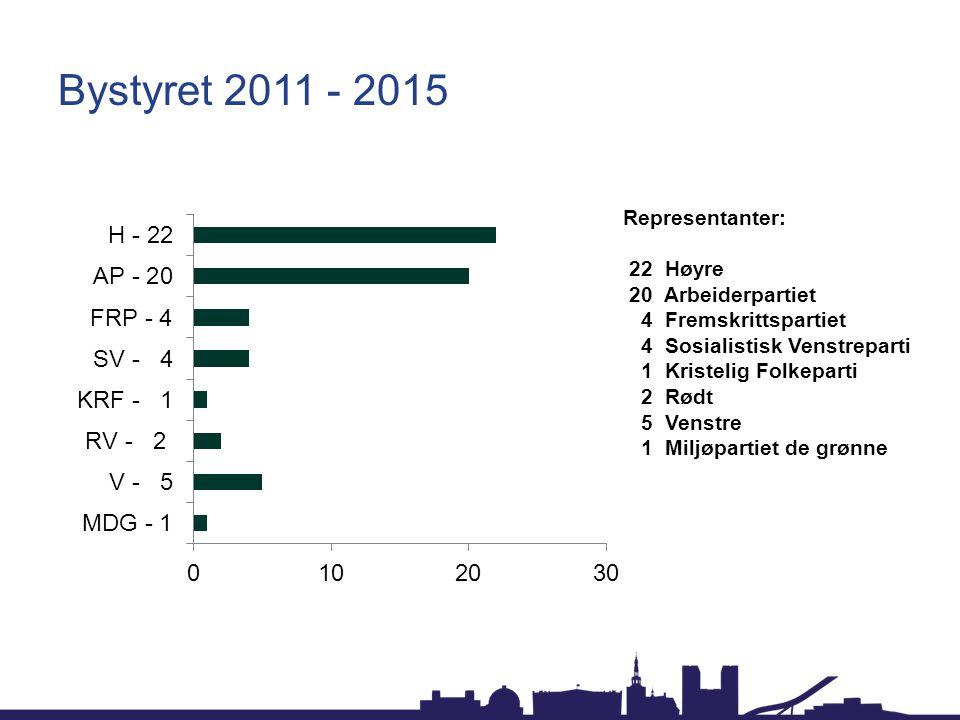 Bystyret 2011 - 2015 Representanter: 22 Høyre 20 Arbeiderpartiet 4 Fremskrittspartiet 4 Sosialistisk Venstreparti 1 Kristelig Folkeparti 2 Rødt 5 Vens
