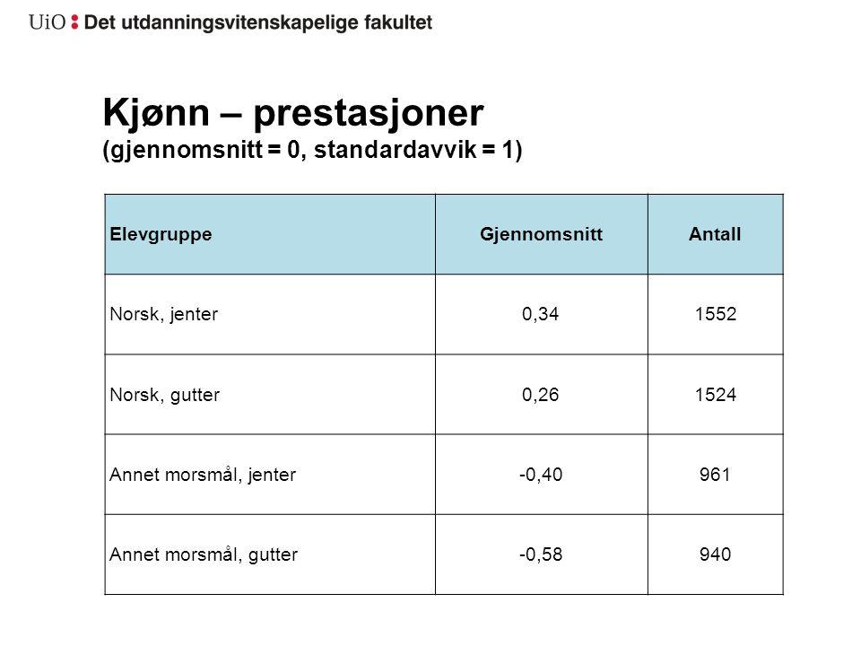 Kjønn – prestasjoner (gjennomsnitt = 0, standardavvik = 1) ElevgruppeGjennomsnittAntall Norsk, jenter0,341552 Norsk, gutter0,261524 Annet morsmål, jenter-0,40961 Annet morsmål, gutter-0,58940