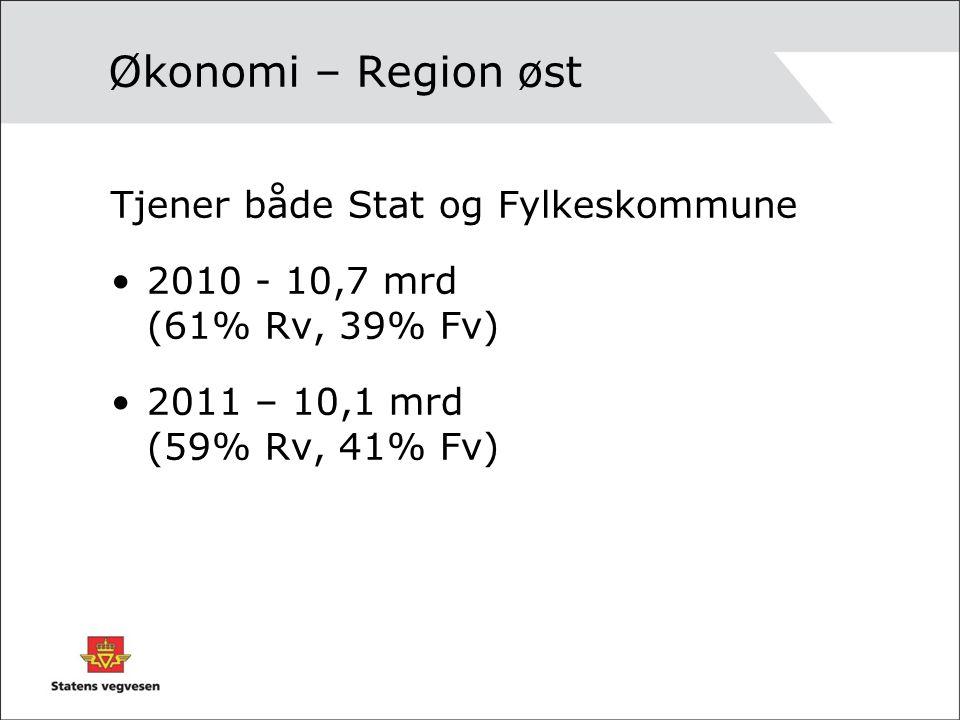 Økonomi – Region øst Tjener både Stat og Fylkeskommune 2010 - 10,7 mrd (61% Rv, 39% Fv) 2011 – 10,1 mrd (59% Rv, 41% Fv)