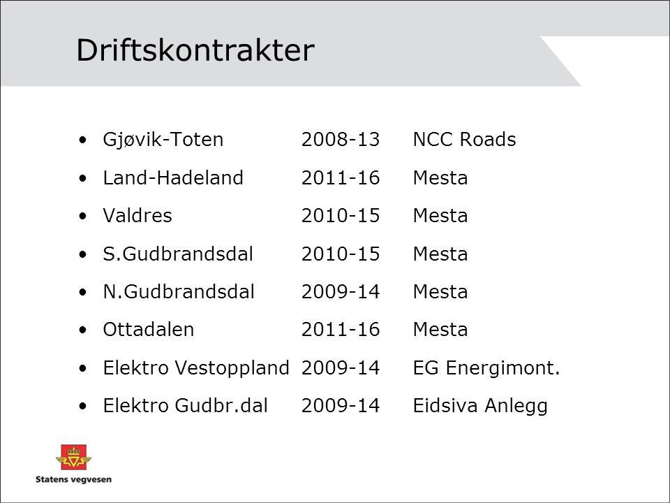 Driftskontrakter Gjøvik-Toten2008-13NCC Roads Land-Hadeland2011-16Mesta Valdres2010-15Mesta S.Gudbrandsdal2010-15Mesta N.Gudbrandsdal2009-14Mesta Ottadalen2011-16Mesta Elektro Vestoppland2009-14EG Energimont.