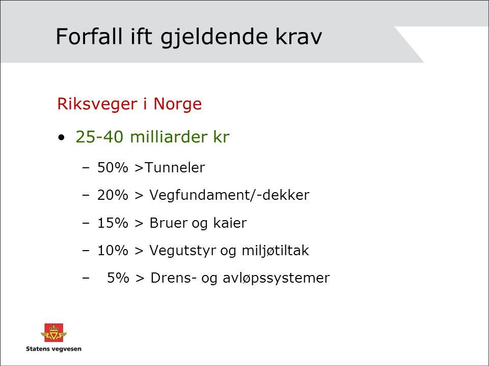 Forfall ift gjeldende krav Riksveger i Norge 25-40 milliarder kr –50% >Tunneler –20% > Vegfundament/-dekker –15% > Bruer og kaier –10% > Vegutstyr og miljøtiltak – 5% > Drens- og avløpssystemer