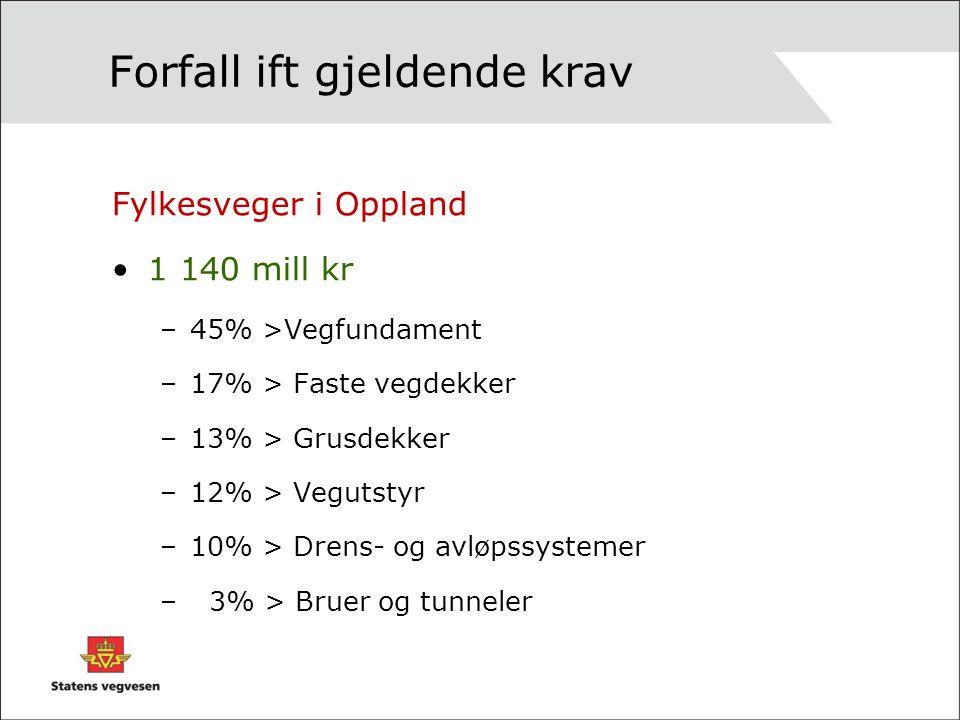 Forfall ift gjeldende krav Fylkesveger i Oppland 1 140 mill kr –45% >Vegfundament –17% > Faste vegdekker –13% > Grusdekker –12% > Vegutstyr –10% > Drens- og avløpssystemer – 3% > Bruer og tunneler