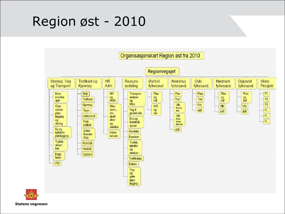 Region øst - 2010