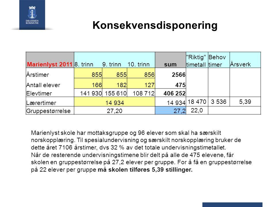 Konsekvensdisponering Marienlyst 20118. trinn9. trinn10. trinnsum