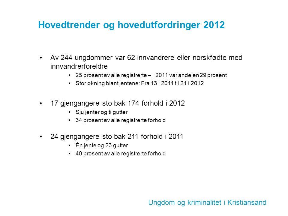 Hovedtrender og hovedutfordringer 2012 Av 244 ungdommer var 62 innvandrere eller norskfødte med innvandrerforeldre 25 prosent av alle registrerte – i