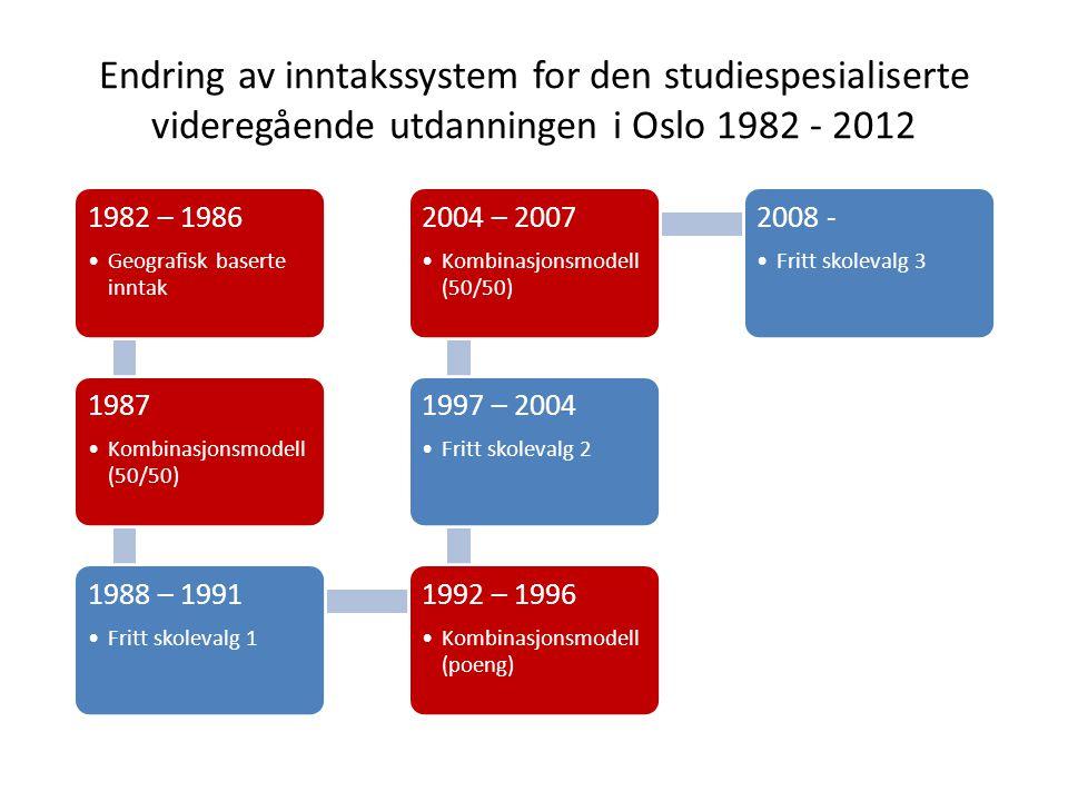 Endring av inntakssystem for den studiespesialiserte videregående utdanningen i Oslo 1982 - 2012 1982 – 1986 Geografisk baserte inntak 1987 Kombinasjo