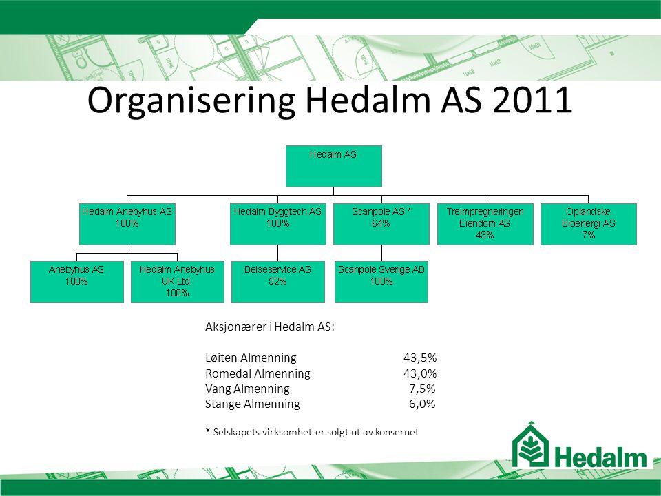 Organisering Hedalm AS 2011 Aksjonærer i Hedalm AS: Løiten Almenning43,5% Romedal Almenning43,0% Vang Almenning 7,5% Stange Almenning 6,0% * Selskapet