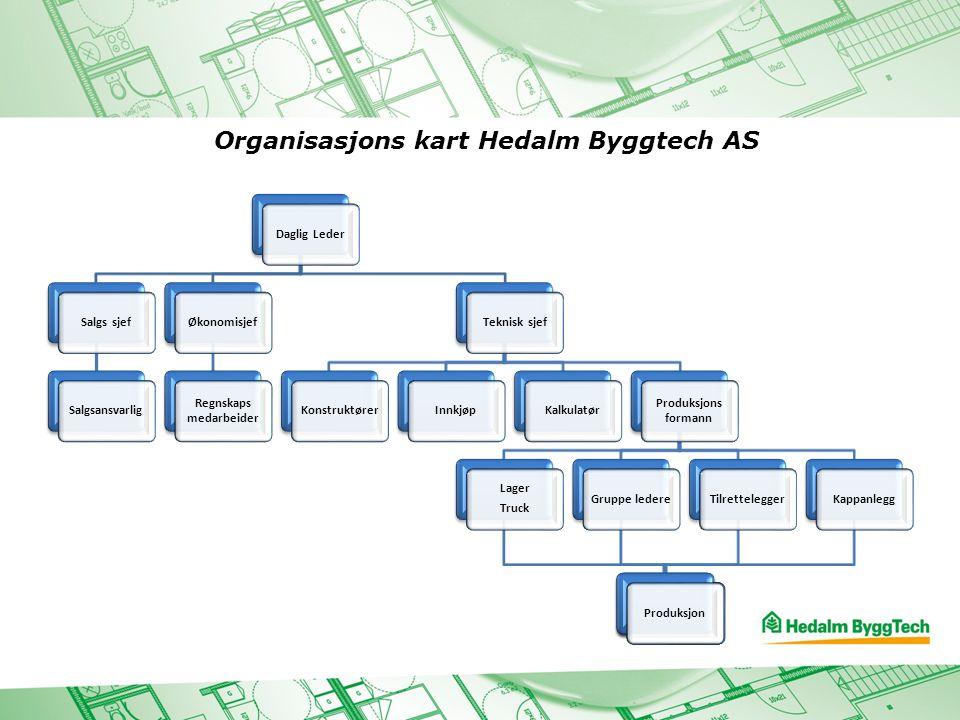 Organisasjons kart Hedalm Byggtech AS Daglig LederSalgs sjefSalgsansvarligØkonomisjef Regnskaps medarbeider Teknisk sjefKonstruktørerInnkjøpKalkulatør