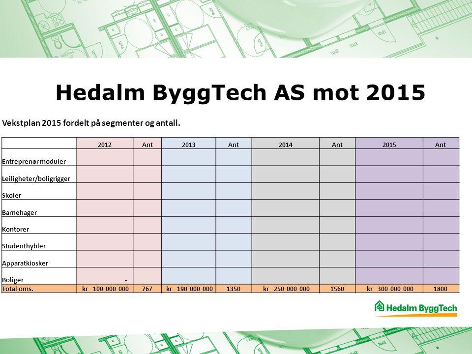 Hedalm ByggTech AS mot 2015 Vekstplan 2015 fordelt på segmenter og antall. 2012Ant2013Ant2014Ant2015Ant Entreprenør moduler Leiligheter/boligrigger Sk