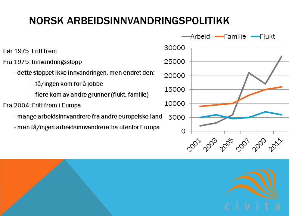 NORSK ARBEIDSINNVANDRINGSPOLITIKK Før 1975: Fritt frem Fra 1975: Innvandringsstopp - dette stoppet ikke innvandringen, men endret den: - få/ingen kom for å jobbe - flere kom av andre grunner (flukt, familie) Fra 2004: Fritt frem i Europa - mange arbeidsinnvandrere fra andre europeiske land - men få/ingen arbeidsinnvandrere fra utenfor Europa