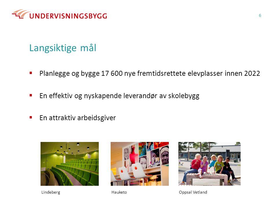 Langsiktige mål  Planlegge og bygge 17 600 nye fremtidsrettete elevplasser innen 2022  En effektiv og nyskapende leverandør av skolebygg  En attraktiv arbeidsgiver 6 Lindeberg Hauketo Oppsal Vetland