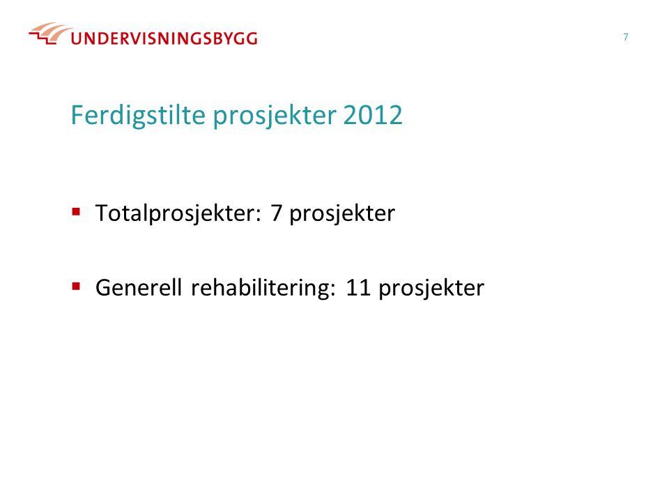 Ferdigstilte prosjekter 2012  Totalprosjekter: 7 prosjekter  Generell rehabilitering: 11 prosjekter 7