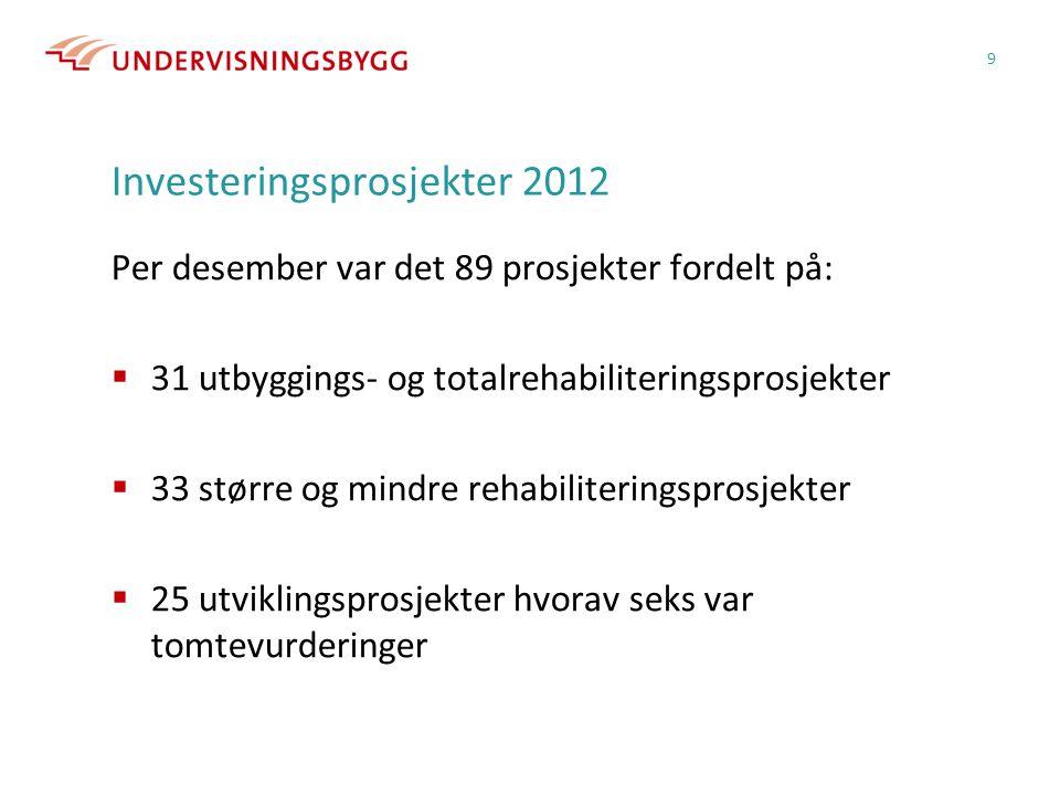 Investeringsprosjekter 2012 Per desember var det 89 prosjekter fordelt på:  31 utbyggings- og totalrehabiliteringsprosjekter  33 større og mindre rehabiliteringsprosjekter  25 utviklingsprosjekter hvorav seks var tomtevurderinger 9