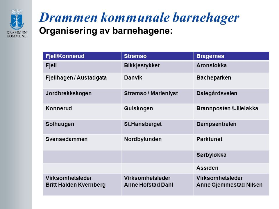 Drammen kommunale barnehager Organisering av barnehagene: Fjell/KonnerudStrømsøBragernes FjellBikkjestykketAronsløkka Fjellhagen / AustadgataDanvikBac