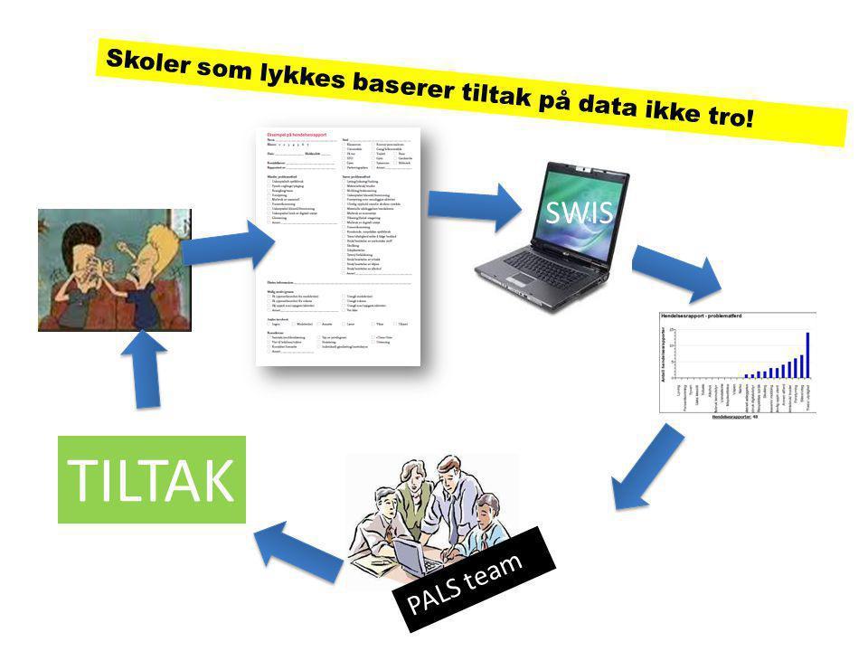Skoler som lykkes baserer tiltak på data ikke tro! SWIS TILTAK PALS team